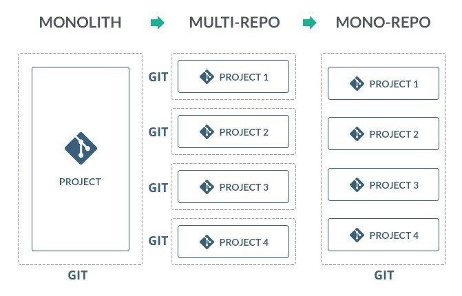 Monolith, Microservices, Monolith